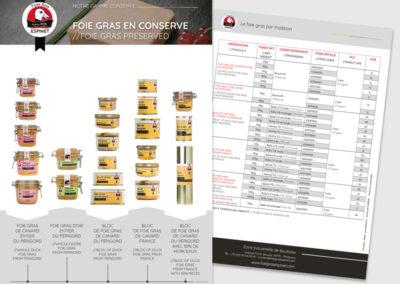 Création fiches produits Foies Gras Espinet